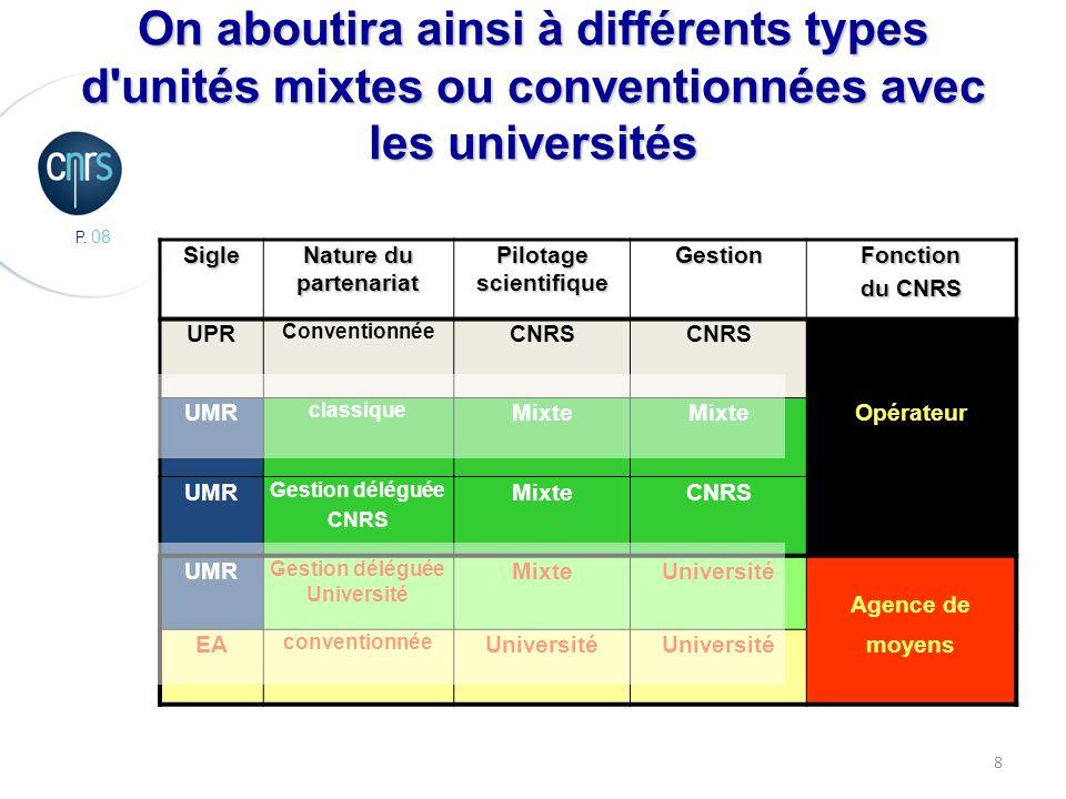 P. 08 8Sigle Nature du partenariat Pilotage scientifique GestionFonction du CNRS UPR Conventionnée CNRS UMR classique Mixte Opérateur UMR Gestion délé