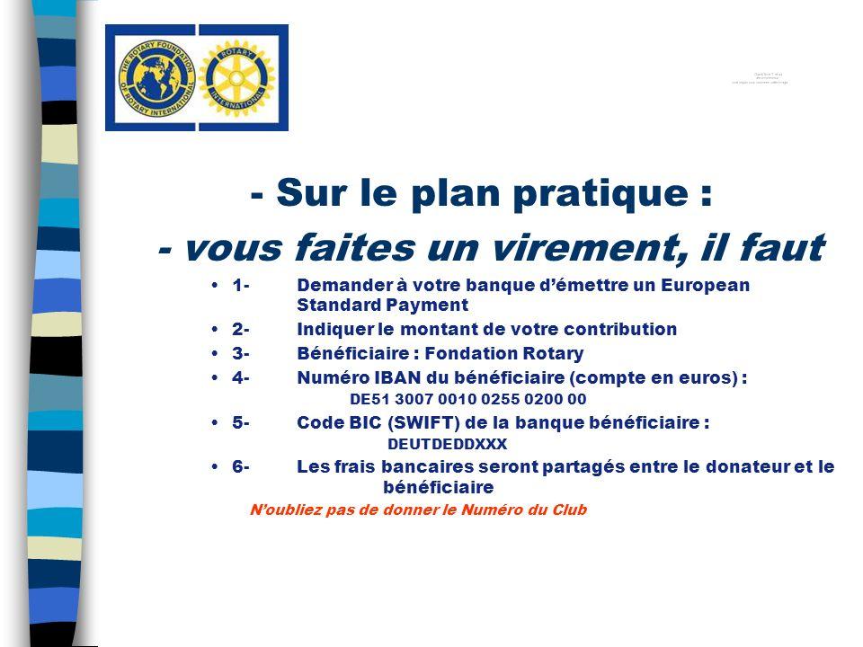 - Sur le plan pratique : - vous faites un virement, il faut 1-Demander à votre banque démettre un European Standard Payment 2-Indiquer le montant de votre contribution 3-Bénéficiaire : Fondation Rotary 4-Numéro IBAN du bénéficiaire (compte en euros) : DE51 3007 0010 0255 0200 00 5-Code BIC (SWIFT) de la banque bénéficiaire : DEUTDEDDXXX 6-Les frais bancaires seront partagés entre le donateur et le bénéficiaire Noubliez pas de donner le Numéro du Club