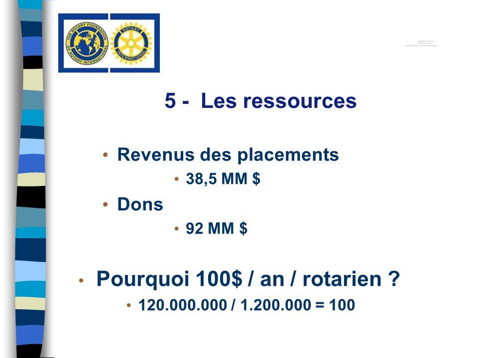 Revenus des placements 38,5 MM $ Dons 92 MM $ Pourquoi 100$ / an / rotarien ? 120.000.000 / 1.200.000 = 100 5 - Les ressources