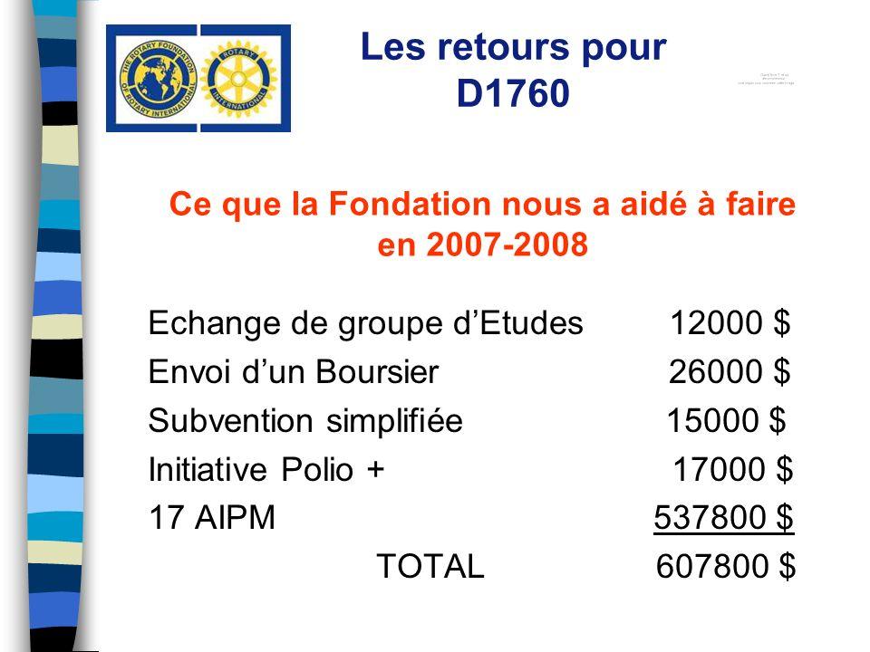 Echange de groupe dEtudes 12000 $ Envoi dun Boursier 26000 $ Subvention simplifiée 15000 $ Initiative Polio + 17000 $ 17 AIPM 537800 $ TOTAL 607800 $ Les retours pour D1760 Ce que la Fondation nous a aidé à faire en 2007-2008