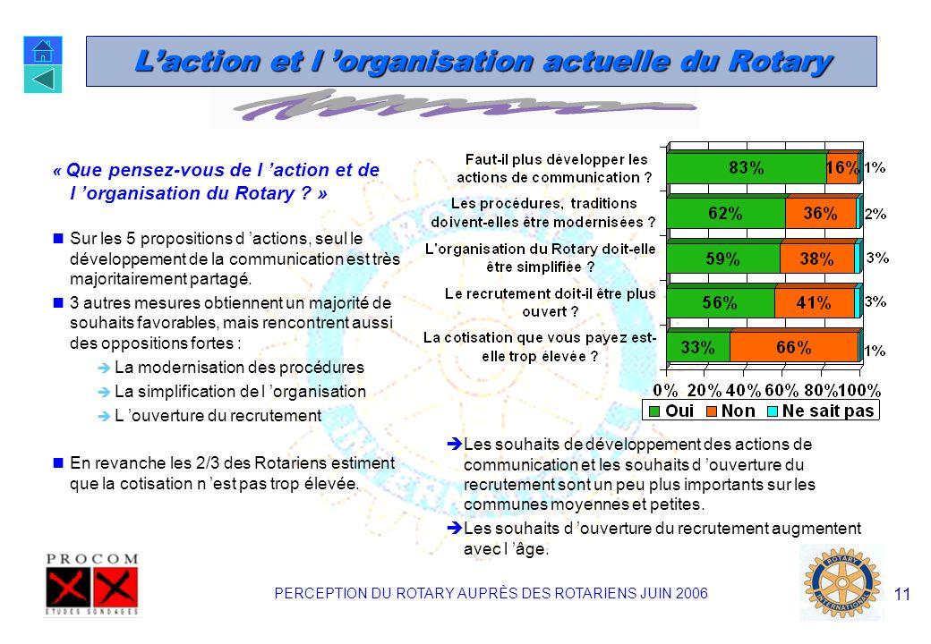 PERCEPTION DU ROTARY AUPRÈS DES ROTARIENS JUIN 2006 10 La Fondation Rotary « Etes vous satisfait de l organisation et des actions de la Fondation Rota