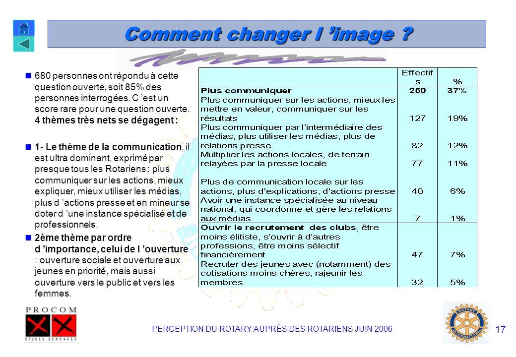 PERCEPTION DU ROTARY AUPRÈS DES ROTARIENS JUIN 2006 16 Changer l image du Rotary « A votre avis le Rotary doit-il essayer de changer son image auprès du public .