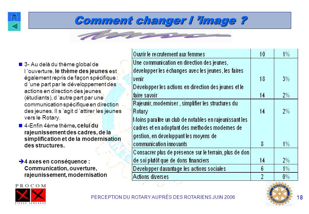 PERCEPTION DU ROTARY AUPRÈS DES ROTARIENS JUIN 2006 17 Comment changer l image ? 680 personnes ont répondu à cette question ouverte, soit 85% des pers