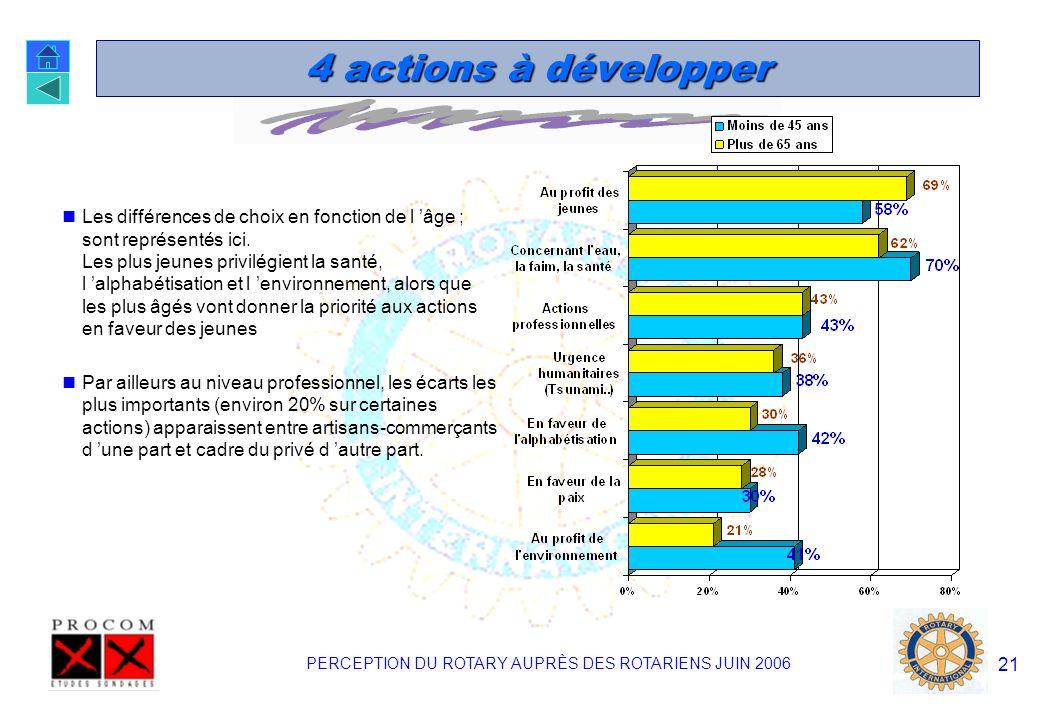 PERCEPTION DU ROTARY AUPRÈS DES ROTARIENS JUIN 2006 20 4 actions à développer « Quelles sont les 4 actions qui vous semblent devoir être développées en priorité dans les prochaines années au Rotary.