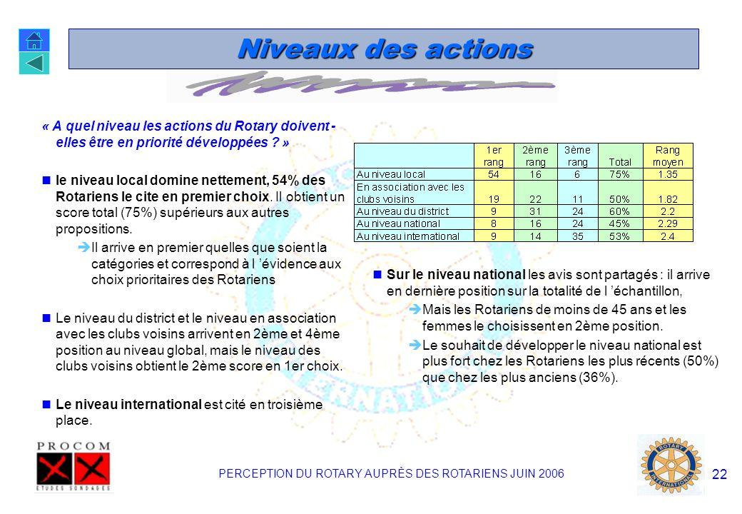 PERCEPTION DU ROTARY AUPRÈS DES ROTARIENS JUIN 2006 21 4 actions à développer Les différences de choix en fonction de l âge ; sont représentés ici. Le