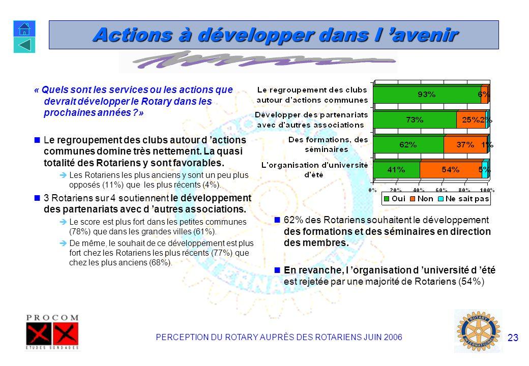 PERCEPTION DU ROTARY AUPRÈS DES ROTARIENS JUIN 2006 22 Niveaux des actions « A quel niveau les actions du Rotary doivent - elles être en priorité développées .