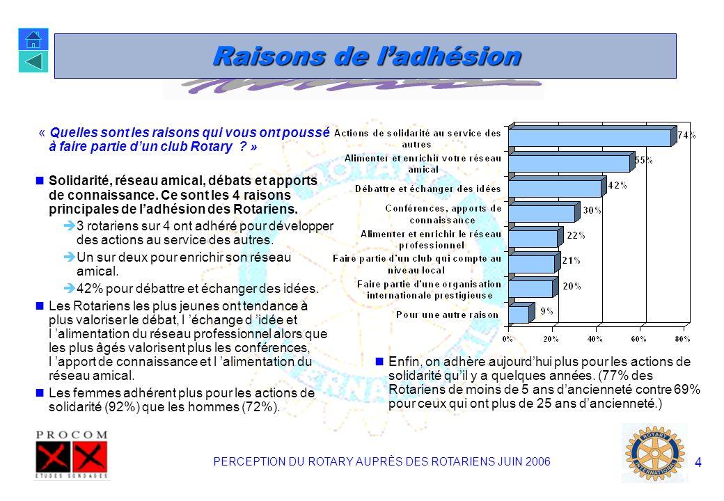 PERCEPTION DU ROTARY AUPRÈS DES ROTARIENS JUIN 2006 4 Raisons de ladhésion « Quelles sont les raisons qui vous ont poussé à faire partie dun club Rotary .