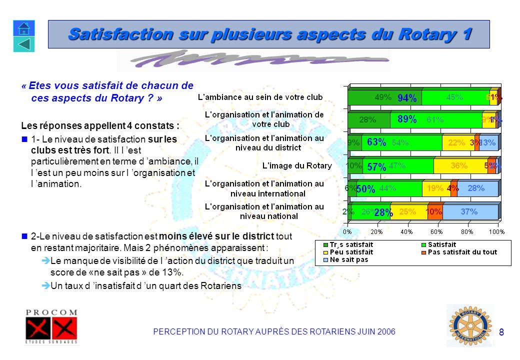PERCEPTION DU ROTARY AUPRÈS DES ROTARIENS JUIN 2006 8 Satisfaction sur plusieurs aspects du Rotary 1 « Etes vous satisfait de chacun de ces aspects du Rotary .