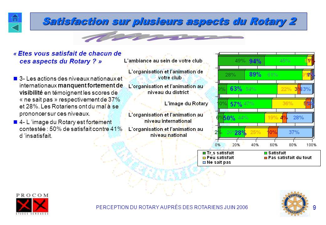 PERCEPTION DU ROTARY AUPRÈS DES ROTARIENS JUIN 2006 8 Satisfaction sur plusieurs aspects du Rotary 1 « Etes vous satisfait de chacun de ces aspects du