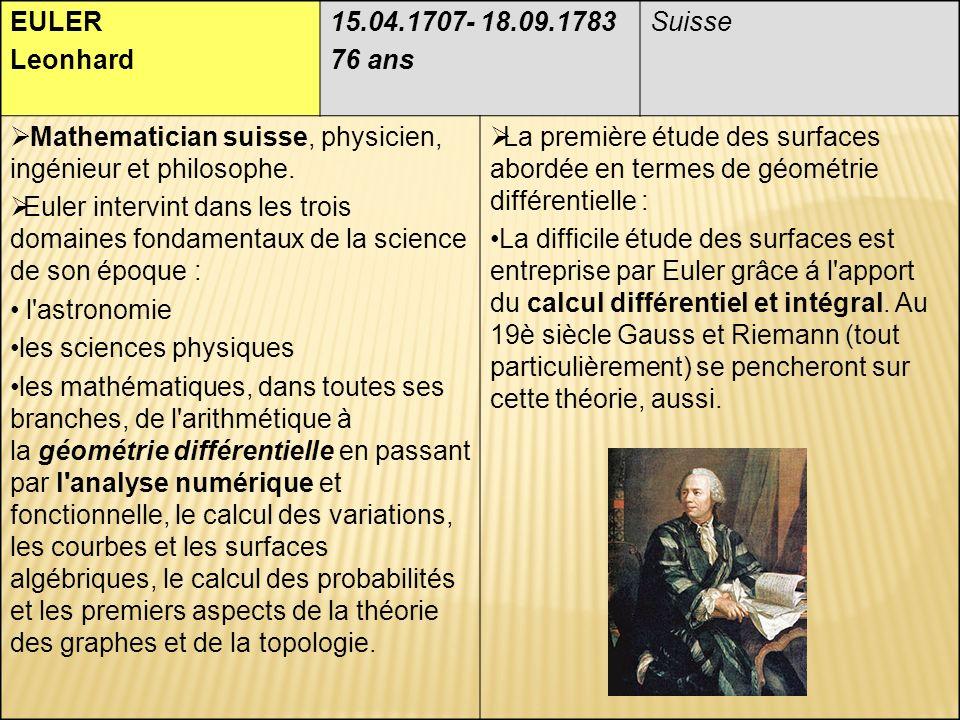 EULER Leonhard 15.04.1707- 18.09.1783 76 ans Suisse Mathematician suisse, physicien, ingénieur et philosophe.