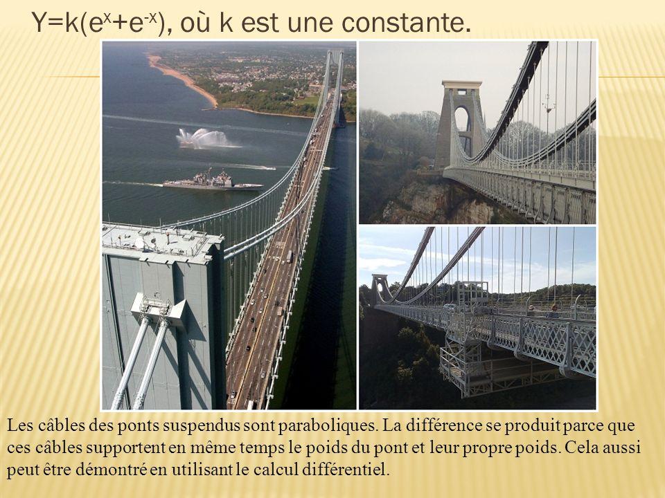 Y=k(e x +e -x ), où k est une constante.Les câbles des ponts suspendus sont paraboliques.