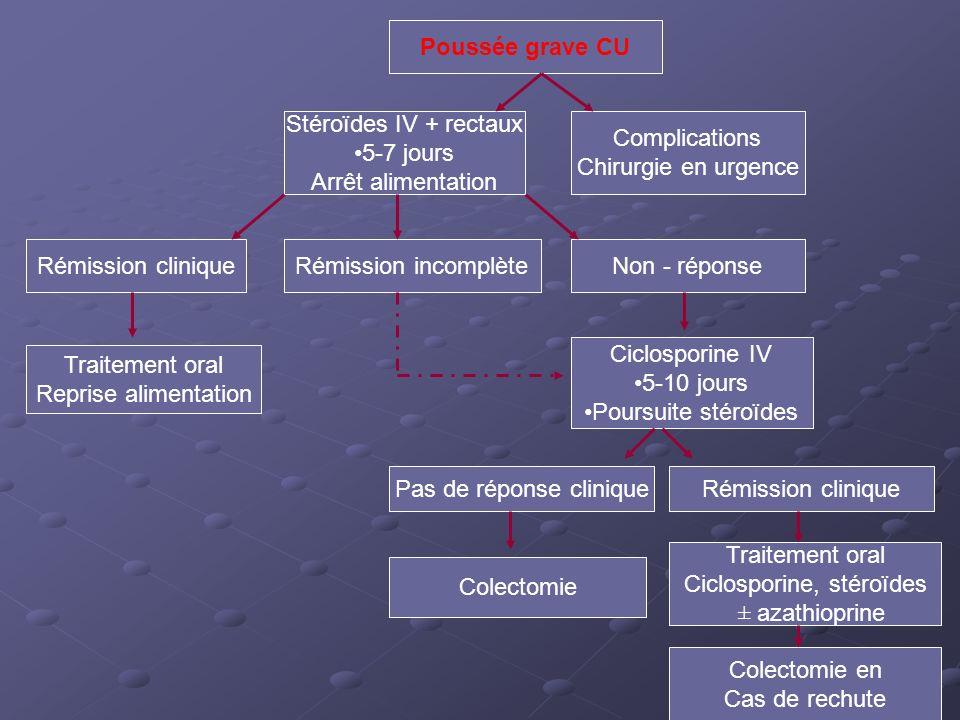 Poussée grave CU Stéroïdes IV + rectaux 5-7 jours Arrêt alimentation Complications Chirurgie en urgence Rémission cliniqueRémission incomplèteNon - ré