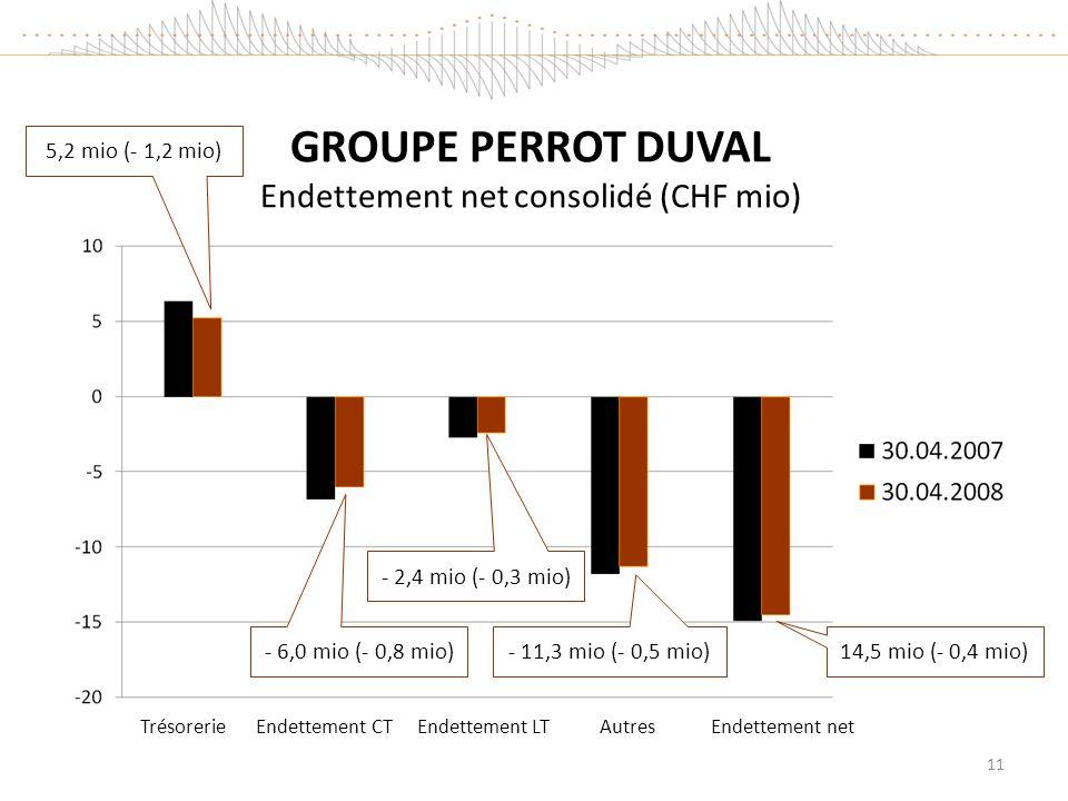 GROUPE PERROT DUVAL Endettement net consolidé (CHF mio) 14,5 mio (- 0,4 mio) Trésorerie Endettement CT Endettement LT Autres Endettement net - 6,0 mio (- 0,8 mio) - 2,4 mio (- 0,3 mio) - 11,3 mio (- 0,5 mio) 5,2 mio (- 1,2 mio) 11