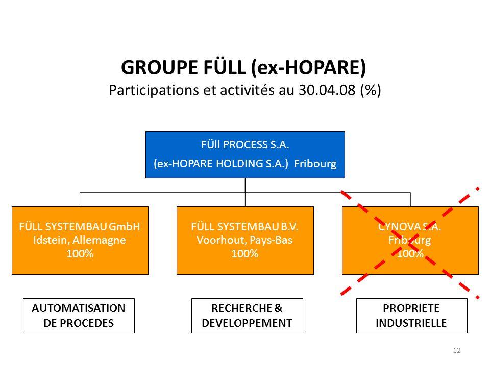 GROUPE FÜLL (ex-HOPARE) Participations et activités au 30.04.08 (%) FÜll PROCESS S.A.