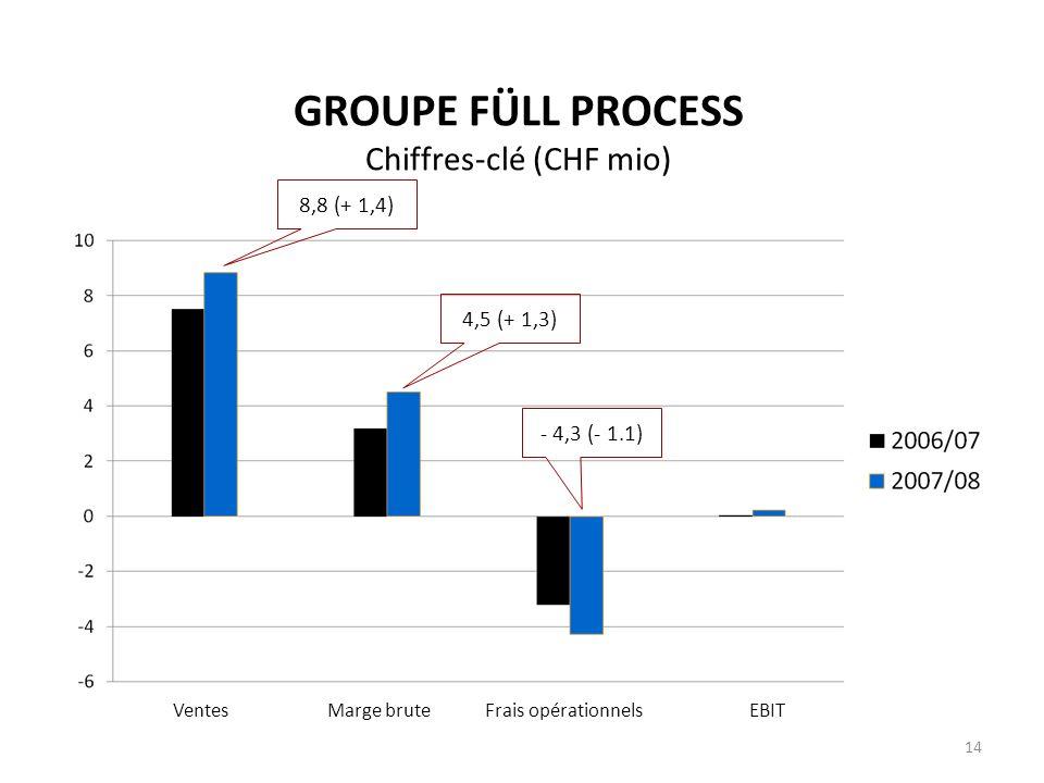 GROUPE FÜLL PROCESS Chiffres-clé (CHF mio) Ventes Marge brute Frais opérationnels EBIT 14 - 4,3 (- 1.1) 8,8 (+ 1,4) 4,5 (+ 1,3)