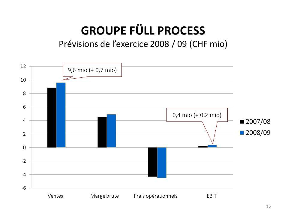 GROUPE FÜLL PROCESS Prévisions de lexercice 2008 / 09 (CHF mio) Ventes Marge brute Frais opérationnels EBIT 9,6 mio (+ 0,7 mio) 0,4 mio (+ 0,2 mio) 15