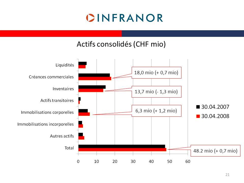 Actifs consolidés (CHF mio) 48.2 mio (+ 0,7 mio) 18,0 mio (+ 0,7 mio) 13,7 mio (- 1,3 mio) 6,3 mio (+ 1,2 mio) 21