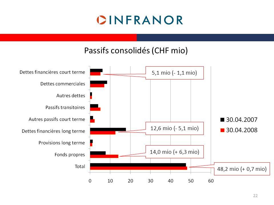 Passifs consolidés (CHF mio) 5,1 mio (- 1,1 mio) 48,2 mio (+ 0,7 mio) 14,0 mio (+ 6,3 mio) 12,6 mio (- 5,1 mio) 22