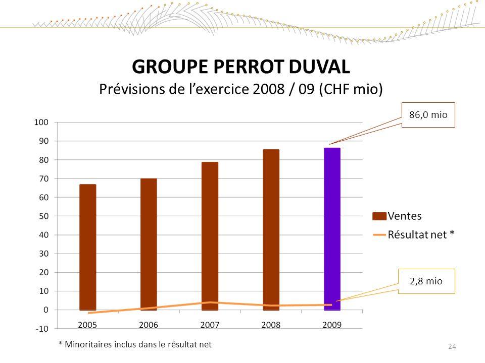 GROUPE PERROT DUVAL Prévisions de lexercice 2008 / 09 (CHF mio) 86,0 mio 2,8 mio * Minoritaires inclus dans le résultat net 24