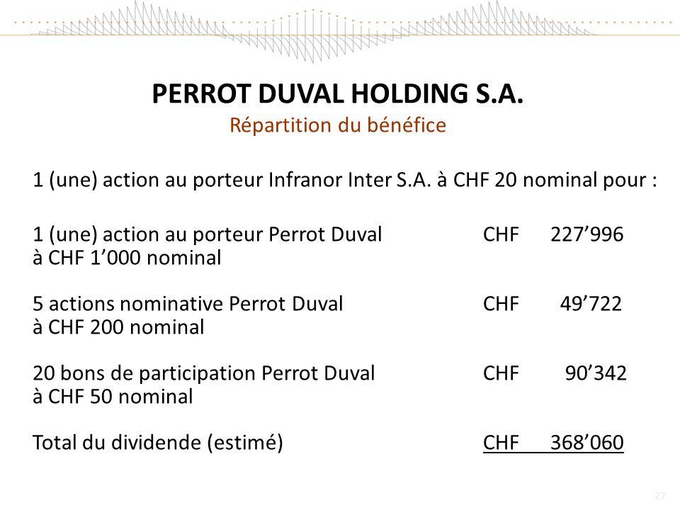 27 PERROT DUVAL HOLDING S.A.Répartition du bénéfice 1 (une) action au porteur Infranor Inter S.A.