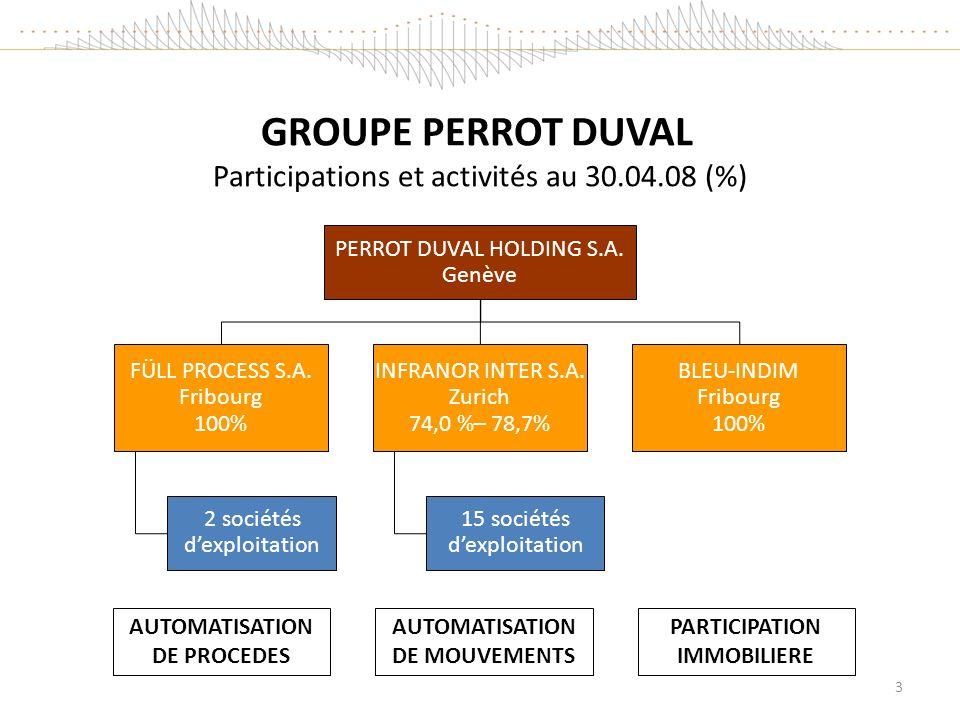 GROUPE PERROT DUVAL Participations et activités au 30.04.08 (%) PERROT DUVAL HOLDING S.A.