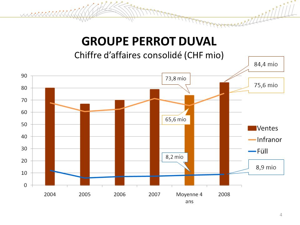 GROUPE PERROT DUVAL Chiffre daffaires consolidé (CHF mio) 84,4 mio 75,6 mio 8,9 mio 65,6 mio 8,2 mio 4 73,8 mio