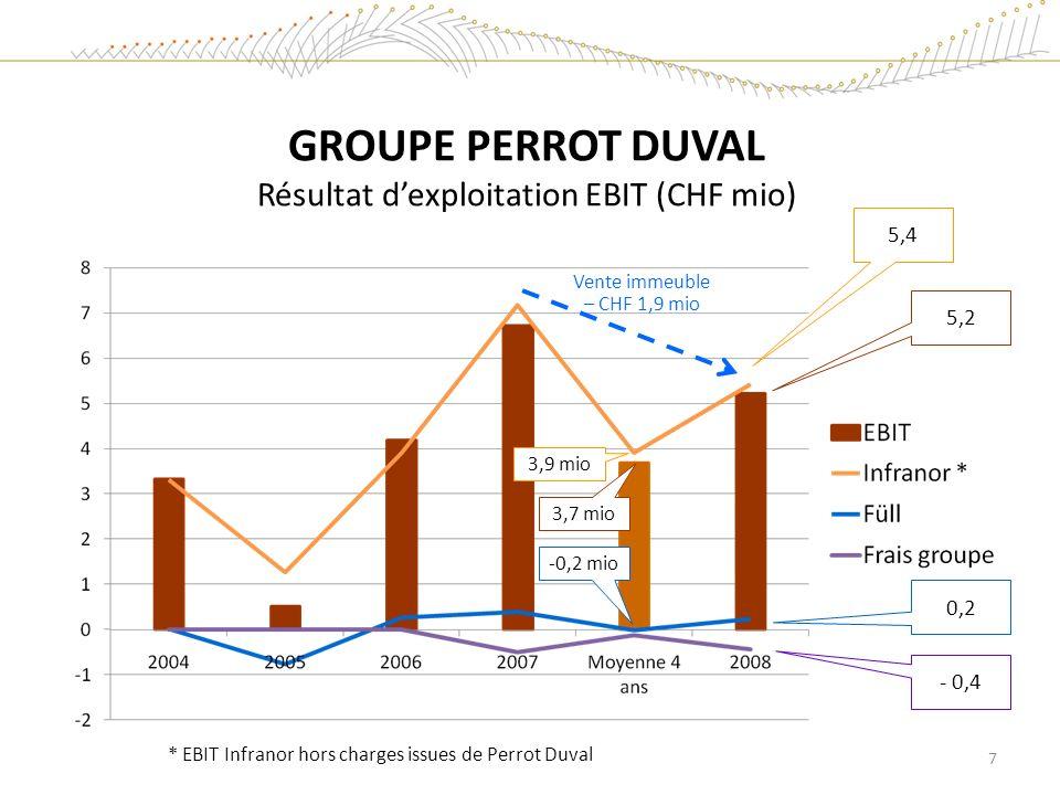 GROUPE PERROT DUVAL Résultat dexploitation EBIT (CHF mio) 5,2 5,4 0,2 - 0,4 * EBIT Infranor hors charges issues de Perrot Duval 7 3,7 mio 3,9 mio -0,2 mio Vente immeuble – CHF 1,9 mio