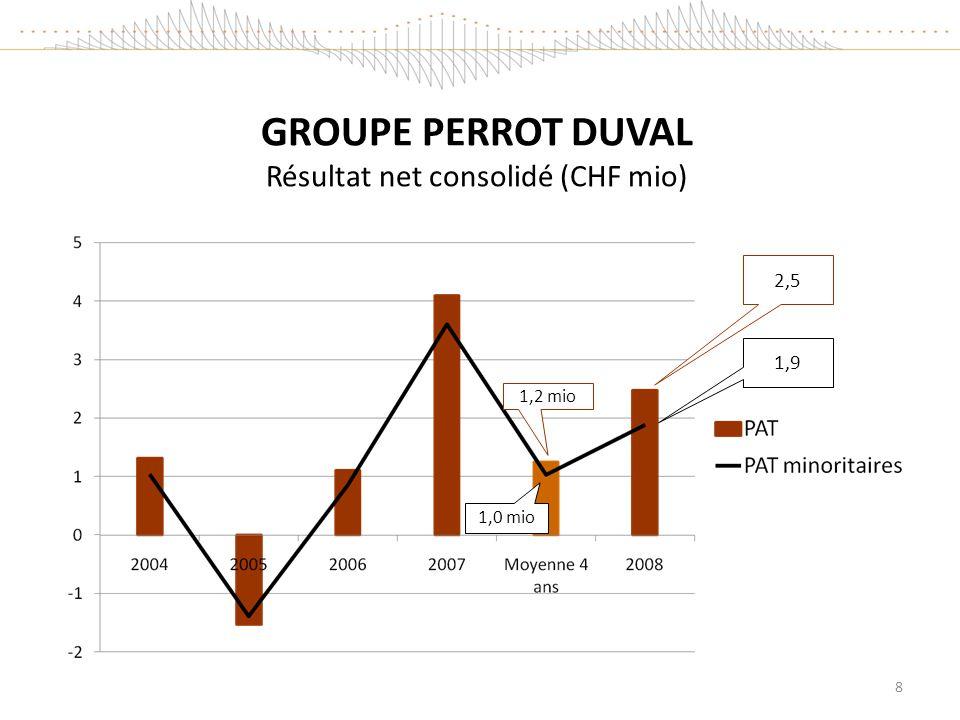 GROUPE PERROT DUVAL Résultat net consolidé (CHF mio) 2,5 1,9 8 1,2 mio 1,0 mio