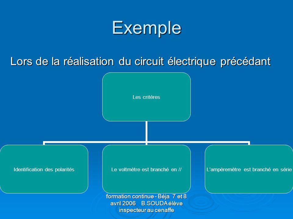 formation continue - Béja 7 et 8 avril 2006 B.SOUDA élève inspecteur au cenaffe Exemple Lors de la réalisation du circuit électrique précédant Lors de