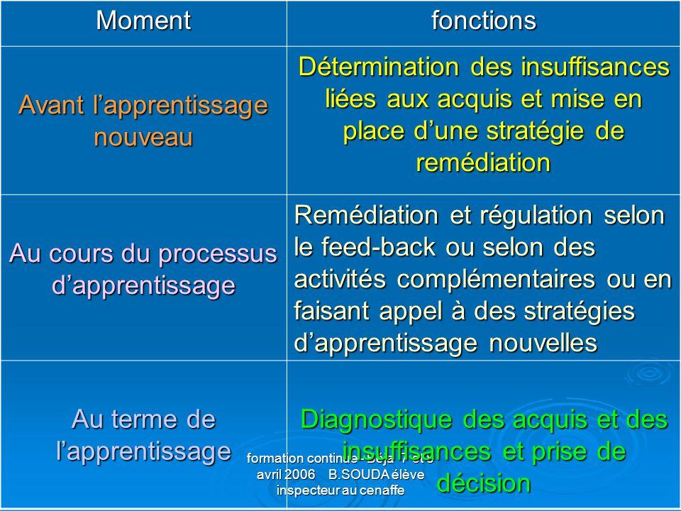 Momentfonctions Avant lapprentissage nouveau Détermination des insuffisances liées aux acquis et mise en place dune stratégie de remédiation Au cours