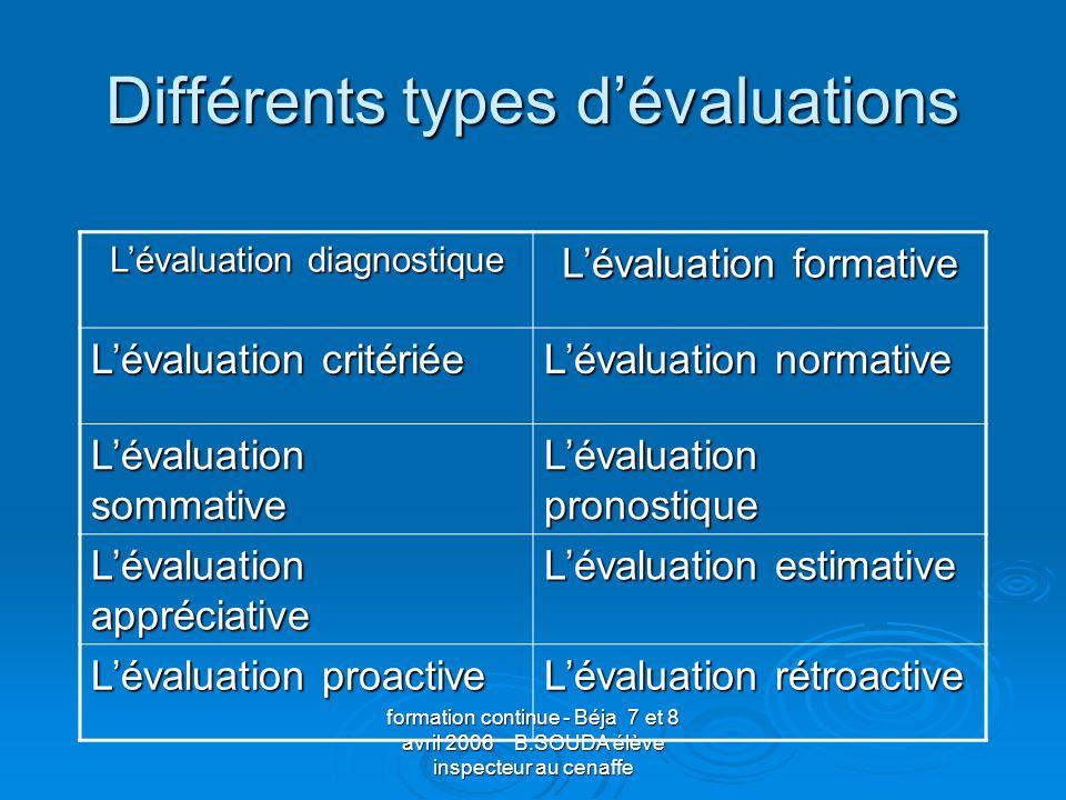 formation continue - Béja 7 et 8 avril 2006 B.SOUDA élève inspecteur au cenaffe Différents types dévaluations Lévaluation diagnostique Lévaluation for