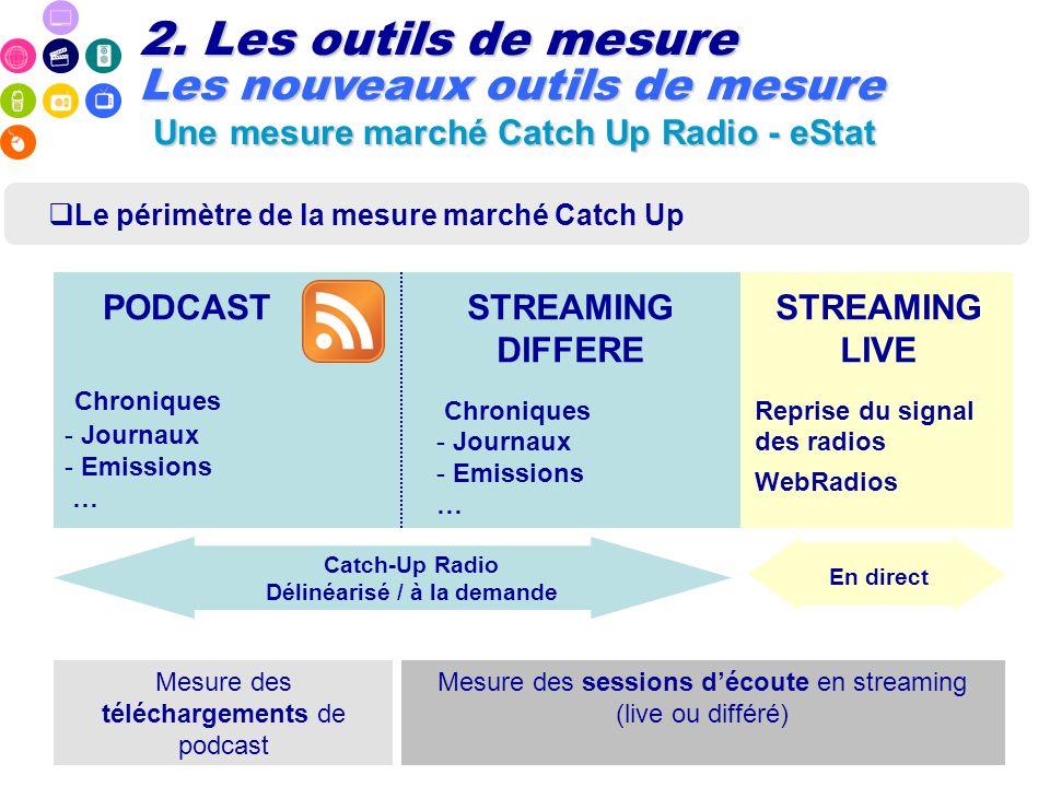 Le périmètre de la mesure marché Catch Up 2. Les outils de mesure Les nouveaux outils de mesure Une mesure marché Catch Up Radio - eStat PODCAST Chron