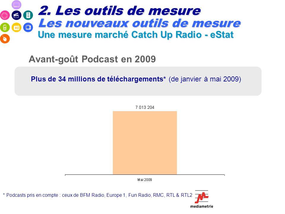 Avant-goût Podcast en 2009 * Podcasts pris en compte : ceux de BFM Radio, Europe 1, Fun Radio, RMC, RTL & RTL2 Plus de 34 millions de téléchargements*