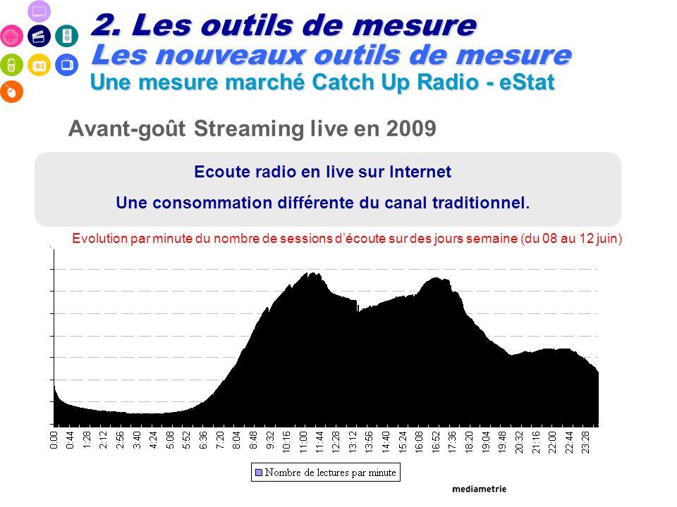mmmmmmmmmmmm Avant-goût Streaming live en 2009 Ecoute radio en live sur Internet Une consommation différente du canal traditionnel. Evolution par minu