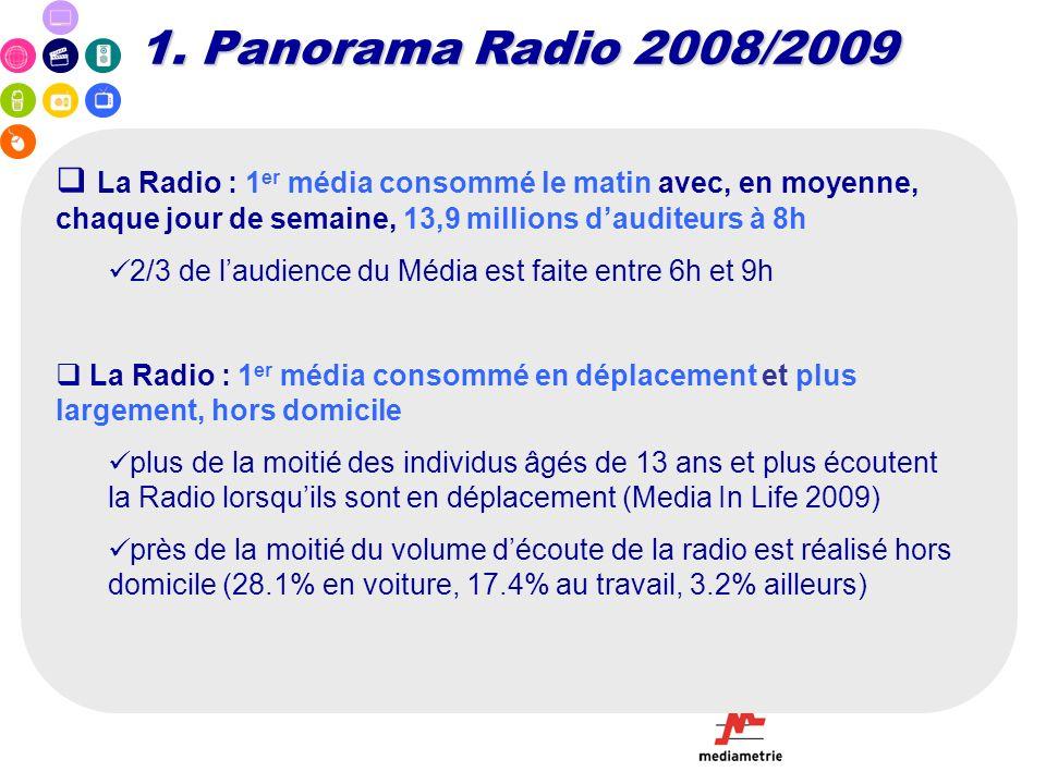 La Radio : 1 er média consommé le matin avec, en moyenne, chaque jour de semaine, 13,9 millions dauditeurs à 8h 2/3 de laudience du Média est faite en