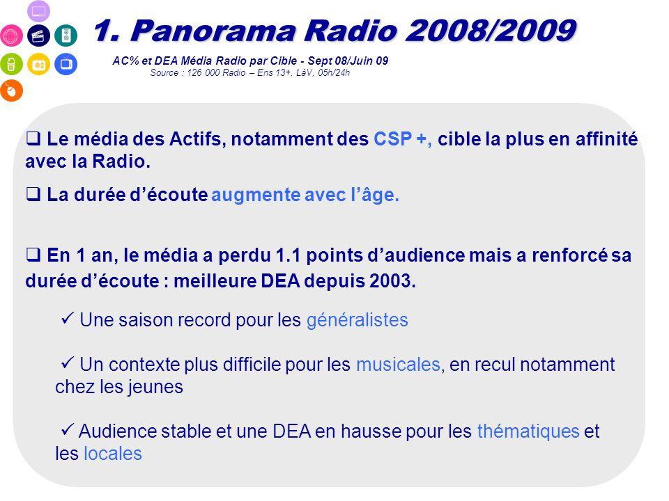 Le média des Actifs, notamment des CSP +, cible la plus en affinité avec la Radio. La durée découte augmente avec lâge. AC% et DEA Média Radio par Cib