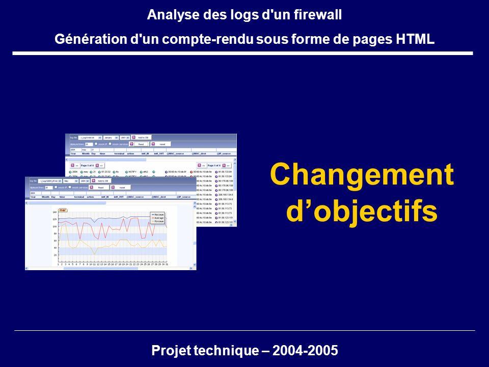 Changement dobjectifs Projet technique – 2004-2005 Analyse des logs d'un firewall Génération d'un compte-rendu sous forme de pages HTML