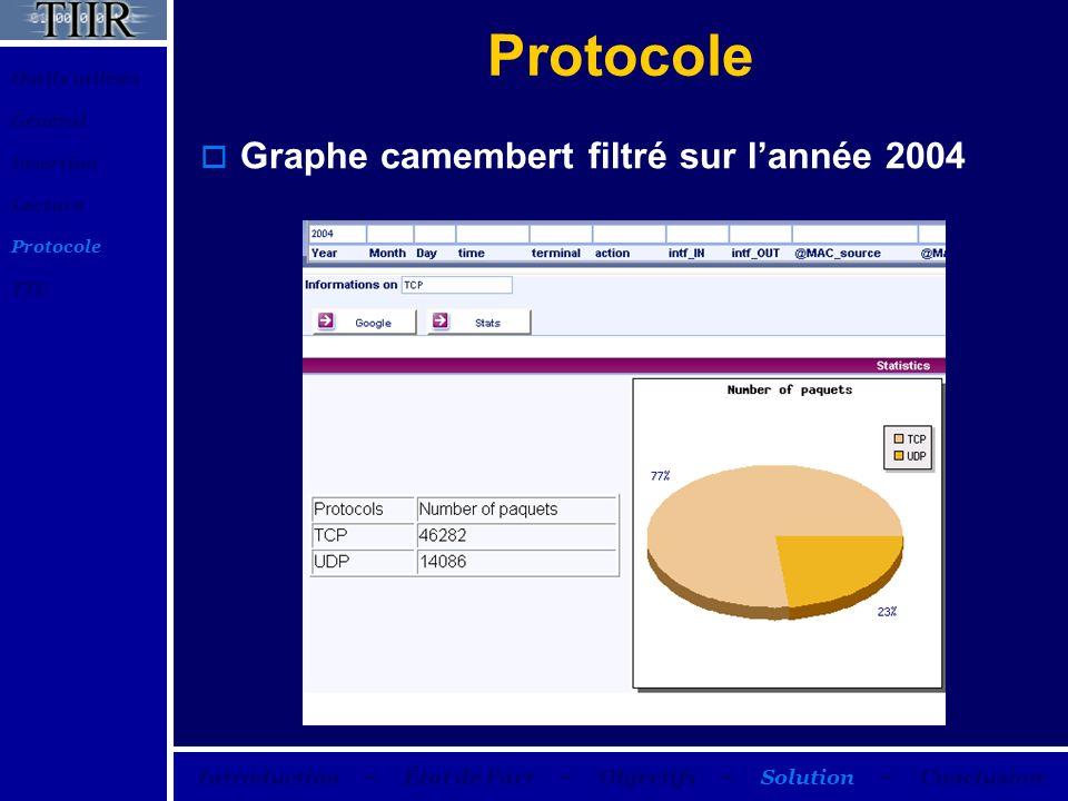 Protocole Graphe camembert filtré sur lannée 2004 Outils utilisés Général Insertion Lecture Protocole TTL Introduction – État de lart – Objectifs – So