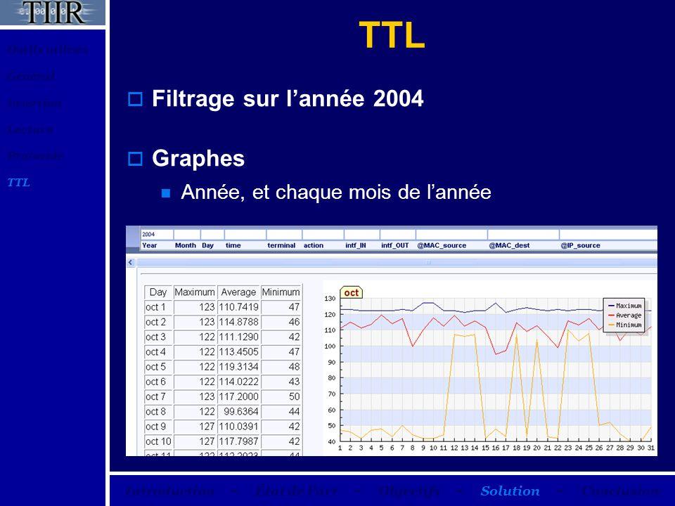 TTL Filtrage sur lannée 2004 Graphes Année, et chaque mois de lannée Outils utilisés Général Insertion Lecture Protocole TTL Introduction – État de la