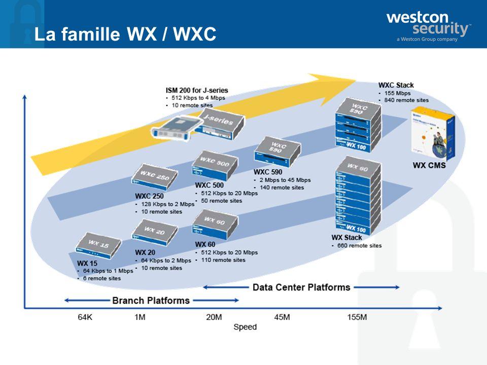 La famille WX / WXC