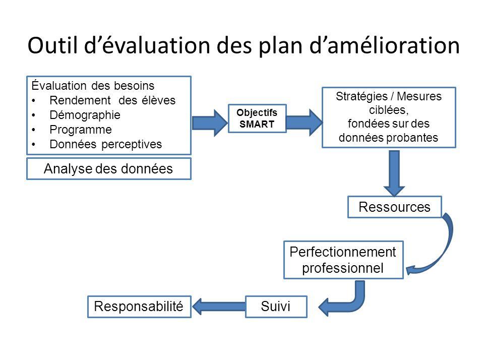 Outil dévaluation des plan damélioration Évaluation des besoins Rendement des élèves Démographie Programme Données perceptives Objectifs SMART Ressour