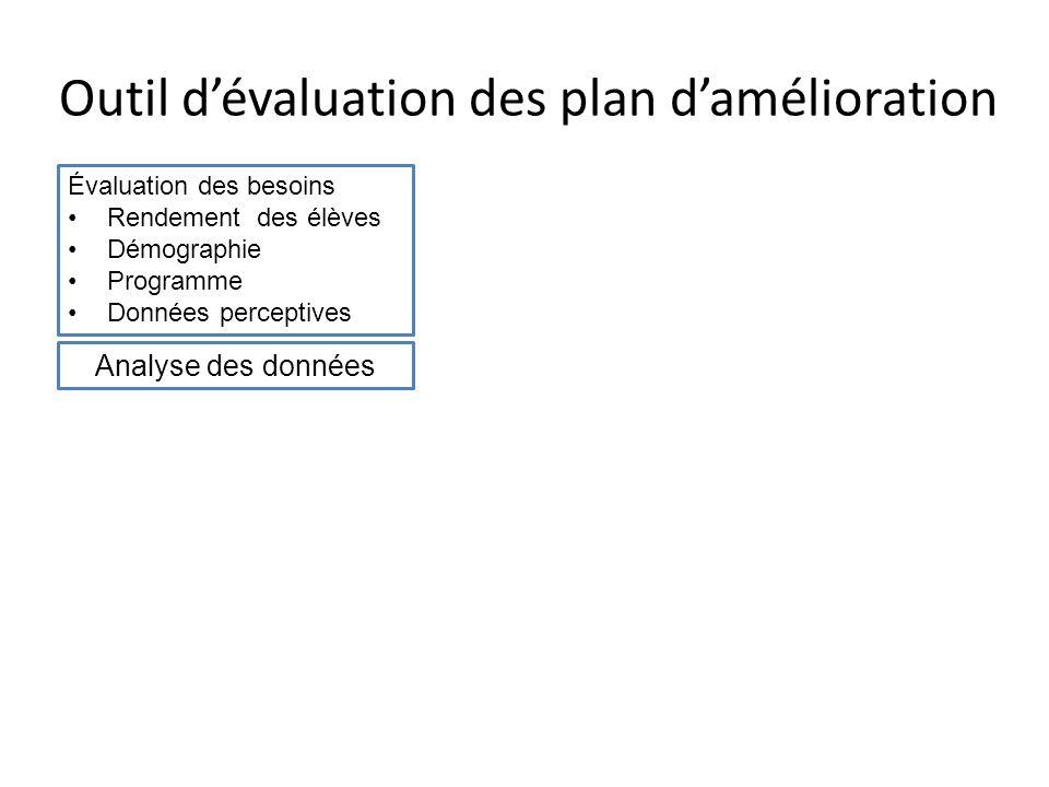 Outil dévaluation des plan damélioration Évaluation des besoins Rendement des élèves Démographie Programme Données perceptives Objectifs SMART Analyse des données
