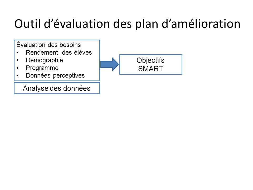 Outil dévaluation des plans damélioration Évaluation des besoins Rendement des élèves Démographie Programme Données perceptives Objectifs SMART Analyse des données Stratégies / Mesures ciblées, fondées sur des données probantes