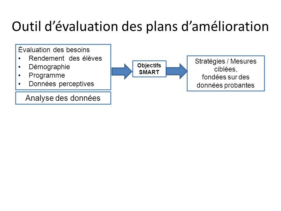 Outil dévaluation des plans damélioration Évaluation des besoins Rendement des élèves Démographie Programme Données perceptives Objectifs SMART Analys