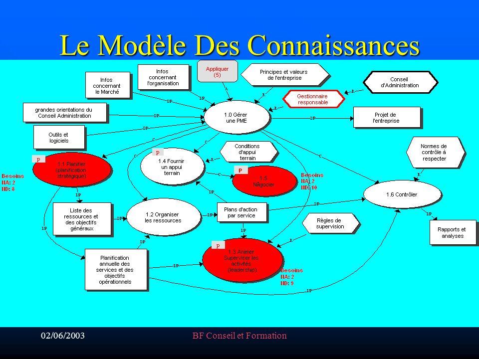 02/06/2003BF Conseil et Formation Le Modèle Des Connaissances