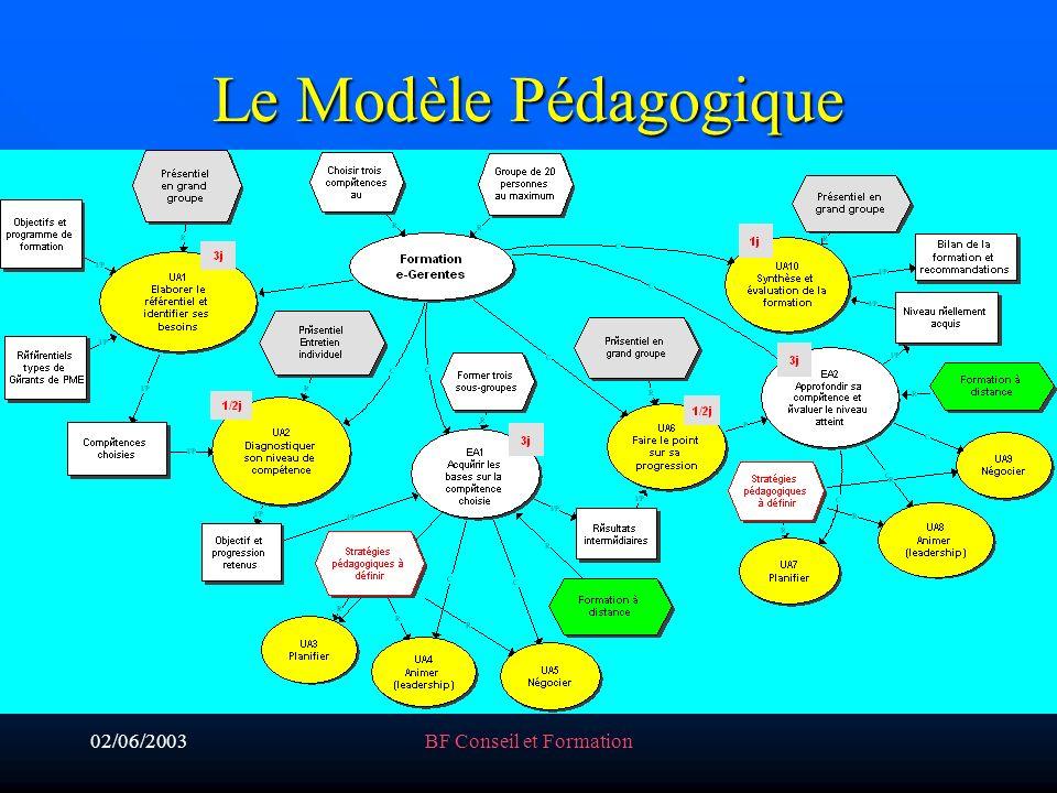02/06/2003BF Conseil et Formation Le Modèle Pédagogique