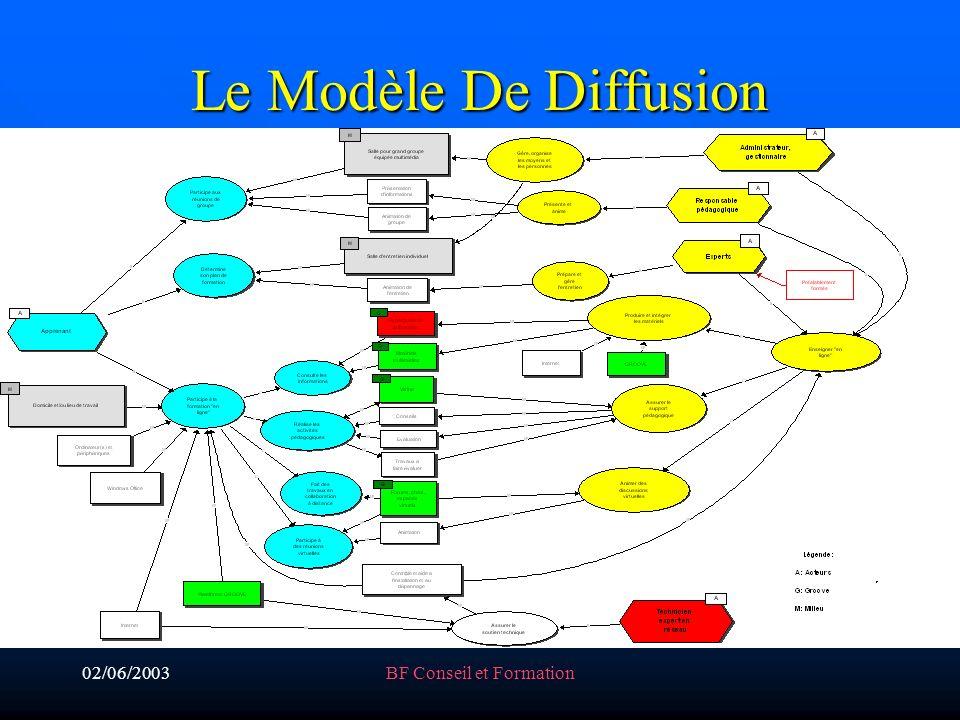 02/06/2003BF Conseil et Formation Le Modèle De Diffusion