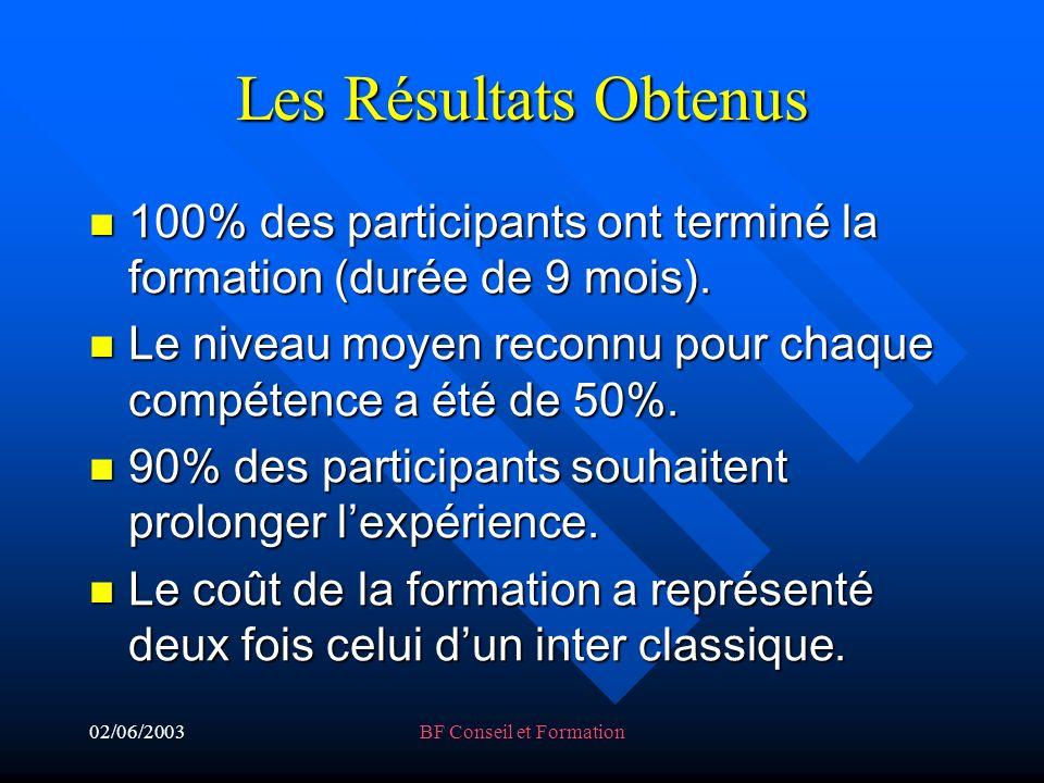 02/06/2003BF Conseil et Formation Les Résultats Obtenus 100% des participants ont terminé la formation (durée de 9 mois).