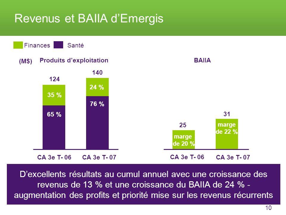 10 Revenus et BAIIA dEmergis CA 3e T- 06CA 3e T- 07 CA 3e T- 06 CA 3e T- 07 SantéFinances marge de 22 % 124 140 25 31 35 % 65 % 24 % 76 % marge de 20 % Dexcellents résultats au cumul annuel avec une croissance des revenus de 13 % et une croissance du BAIIA de 24 % - augmentation des profits et priorité mise sur les revenus récurrents Produits dexploitationBAIIA (M$)