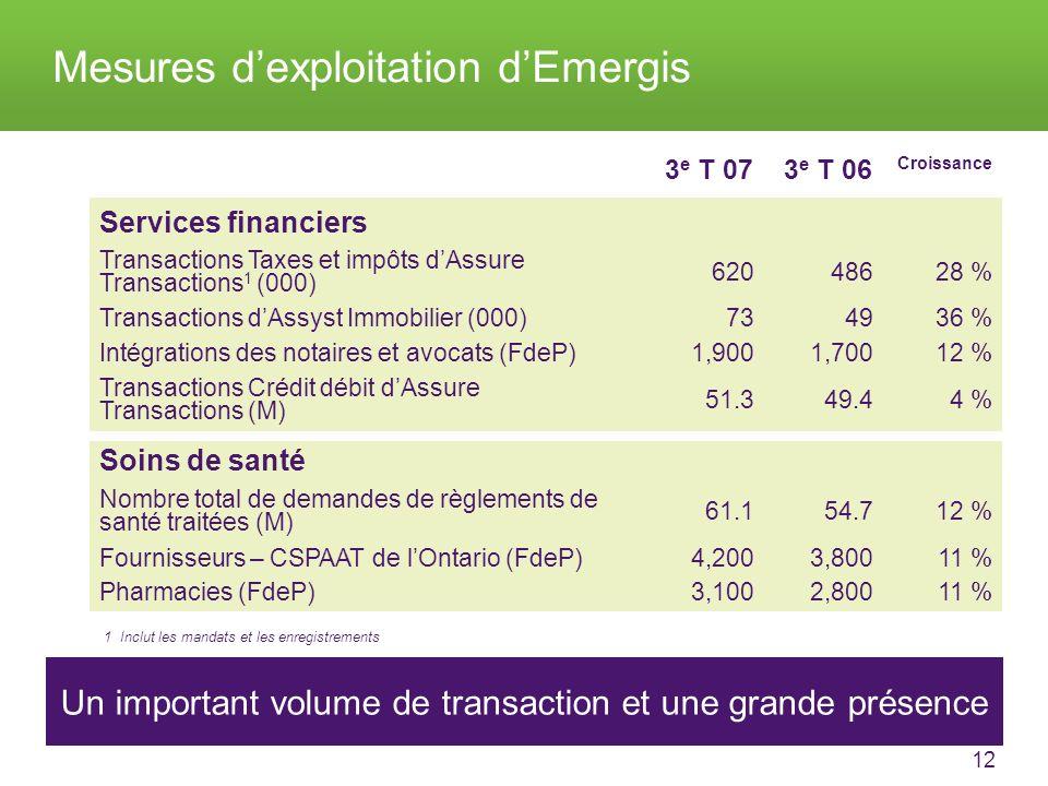 12 About TELUS Mesures dexploitation dEmergis Un important volume de transaction et une grande présence 3 e T 073 e T 06 Croissance Services financiers Transactions Taxes et impôts dAssure Transactions 1 (000) 62048628 % Transactions dAssyst Immobilier (000)734936 % Intégrations des notaires et avocats (FdeP)1,9001,70012 % Transactions Crédit débit dAssure Transactions (M) 51.349.44 % Soins de santé Nombre total de demandes de règlements de santé traitées (M) 61.154.712 % Fournisseurs – CSPAAT de lOntario (FdeP)4,2003,80011 % Pharmacies (FdeP)3,1002,80011 % 1 Inclut les mandats et les enregistrements